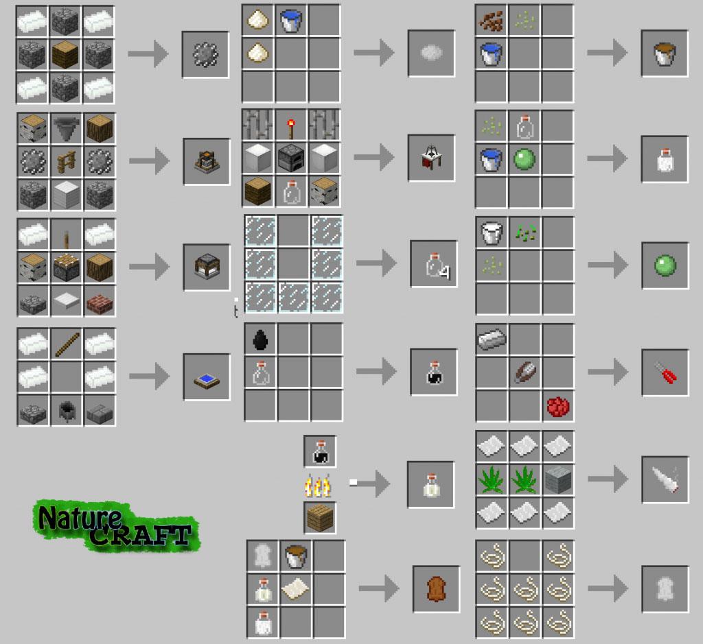 https://minecraft-forum.net/wp-content/uploads/2013/06/c2d5b__NatureCraft-Mod-Recipes.jpg